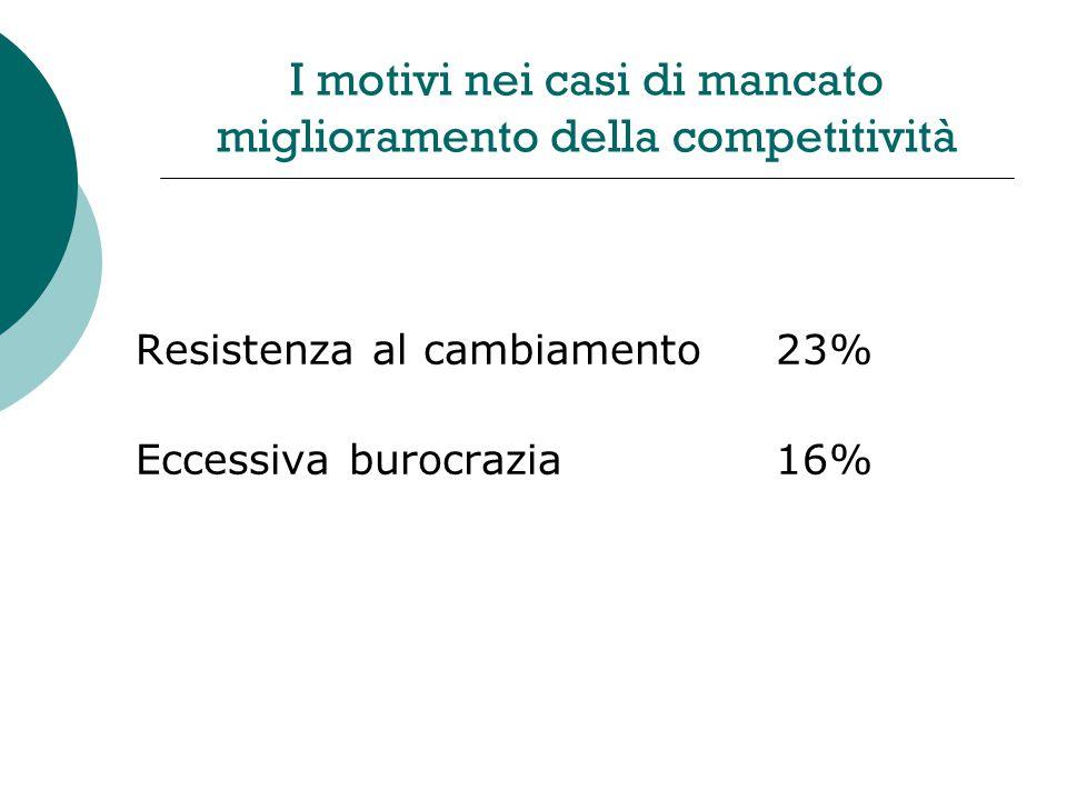 I motivi nei casi di mancato miglioramento della competitività Resistenza al cambiamento23% Eccessiva burocrazia16%