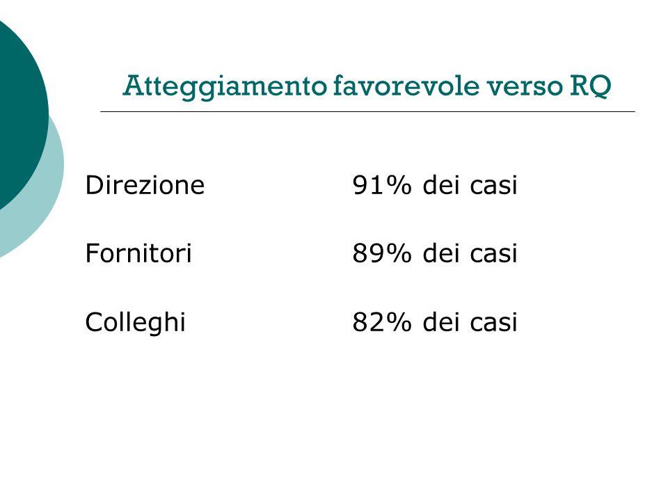 Atteggiamento favorevole verso RQ Direzione91% dei casi Fornitori89% dei casi Colleghi82% dei casi
