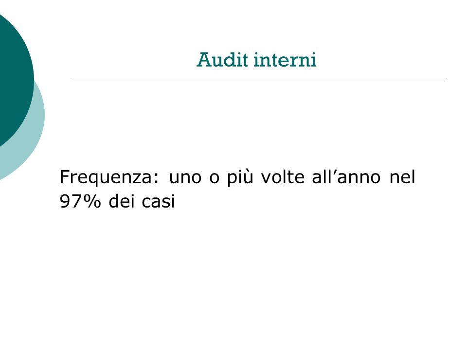Audit interni Frequenza: uno o più volte allanno nel 97% dei casi