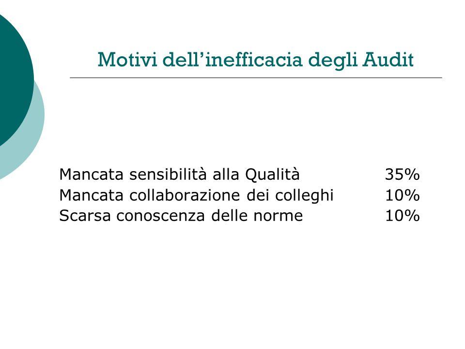 Motivi dellinefficacia degli Audit Mancata sensibilità alla Qualità35% Mancata collaborazione dei colleghi10% Scarsa conoscenza delle norme10%