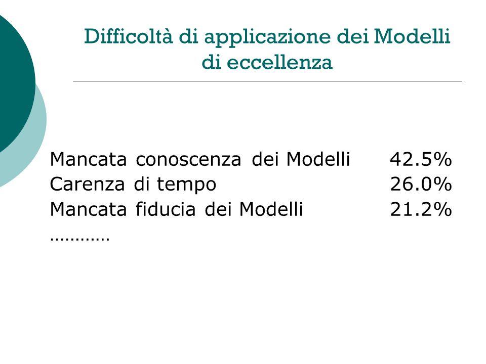 Difficoltà di applicazione dei Modelli di eccellenza Mancata conoscenza dei Modelli42.5% Carenza di tempo26.0% Mancata fiducia dei Modelli21.2% …………