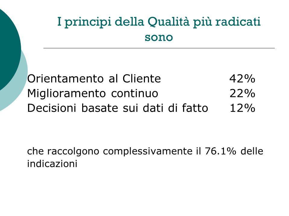 I principi della Qualità più radicati sono Orientamento al Cliente42% Miglioramento continuo22% Decisioni basate sui dati di fatto12% che raccolgono complessivamente il 76.1% delle indicazioni