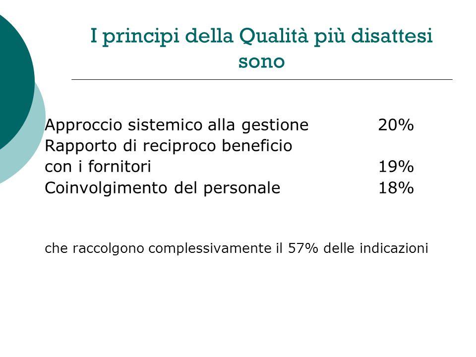 I principi della Qualità più disattesi sono Approccio sistemico alla gestione20% Rapporto di reciproco beneficio con i fornitori19% Coinvolgimento del personale18% che raccolgono complessivamente il 57% delle indicazioni