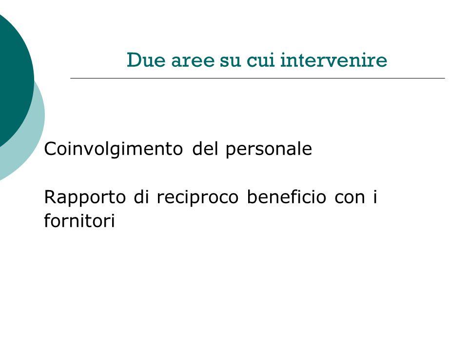 Due aree su cui intervenire Coinvolgimento del personale Rapporto di reciproco beneficio con i fornitori