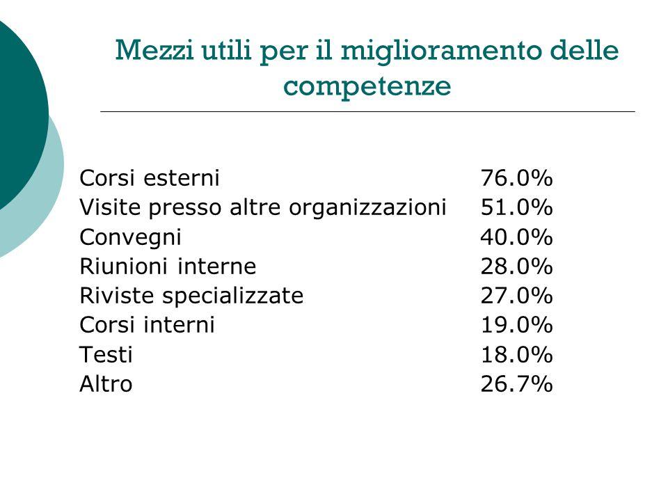 Mezzi utili per il miglioramento delle competenze Corsi esterni76.0% Visite presso altre organizzazioni51.0% Convegni40.0% Riunioni interne28.0% Riviste specializzate27.0% Corsi interni19.0% Testi18.0% Altro26.7%