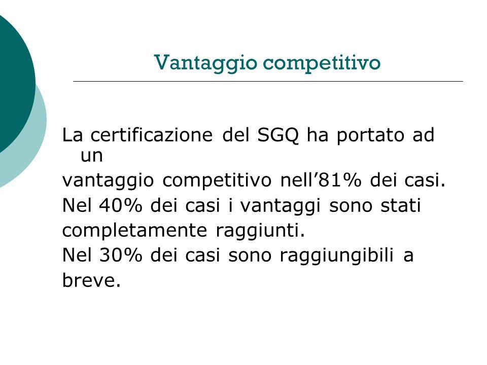 Vantaggio competitivo La certificazione del SGQ ha portato ad un vantaggio competitivo nell81% dei casi.
