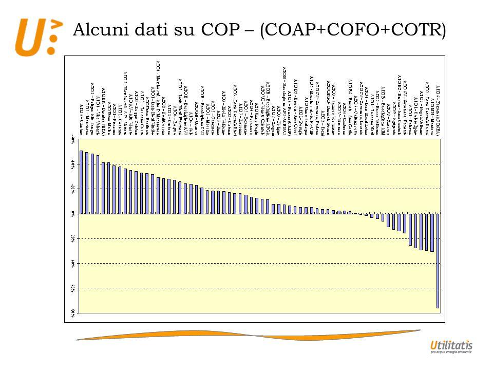 Alcuni dati su COP – (COAP+COFO+COTR)