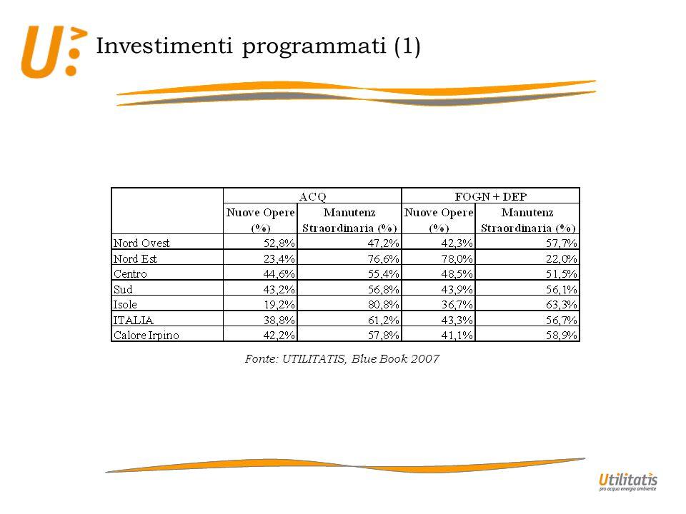 Investimenti programmati (1) Fonte: UTILITATIS, Blue Book 2007