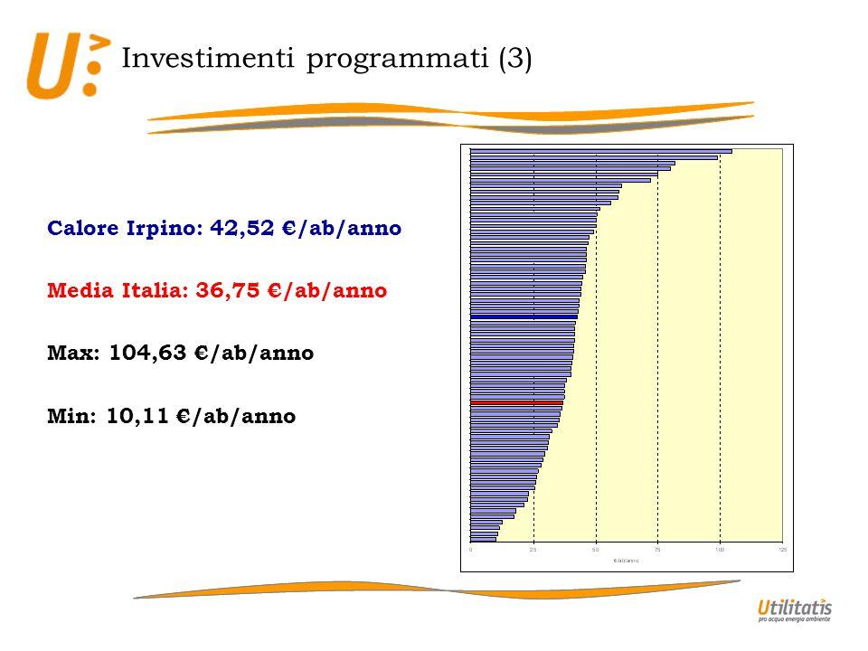 Calore Irpino: 42,52 /ab/anno Media Italia: 36,75 /ab/anno Max: 104,63 /ab/anno Min: 10,11 /ab/anno Investimenti programmati (3)