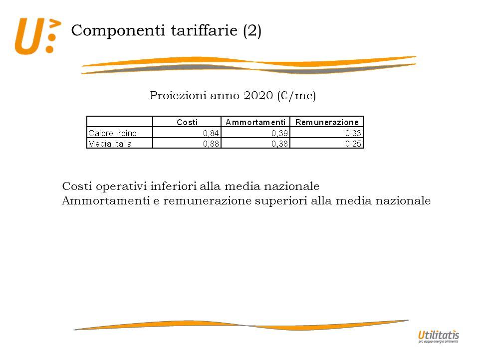 Componenti tariffarie (2) Proiezioni anno 2020 (/mc) Costi operativi inferiori alla media nazionale Ammortamenti e remunerazione superiori alla media