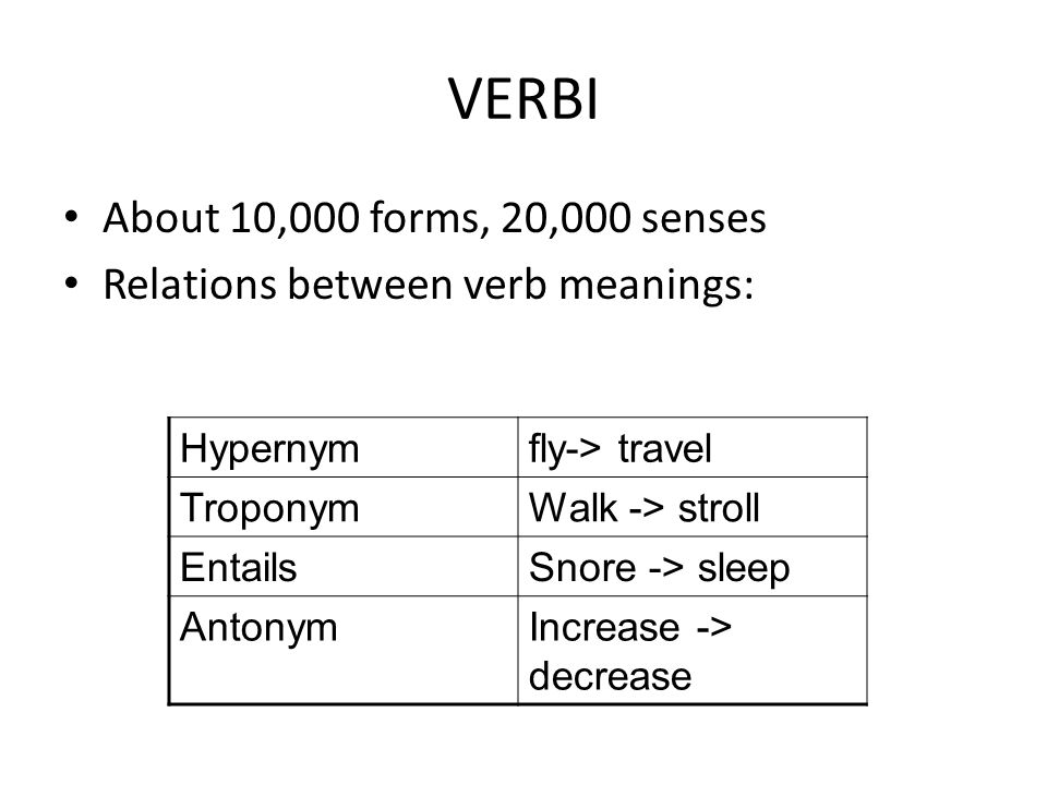 VERBI About 10,000 forms, 20,000 senses Relations between verb meanings: Hypernymfly-> travel TroponymWalk -> stroll EntailsSnore -> sleep AntonymIncr