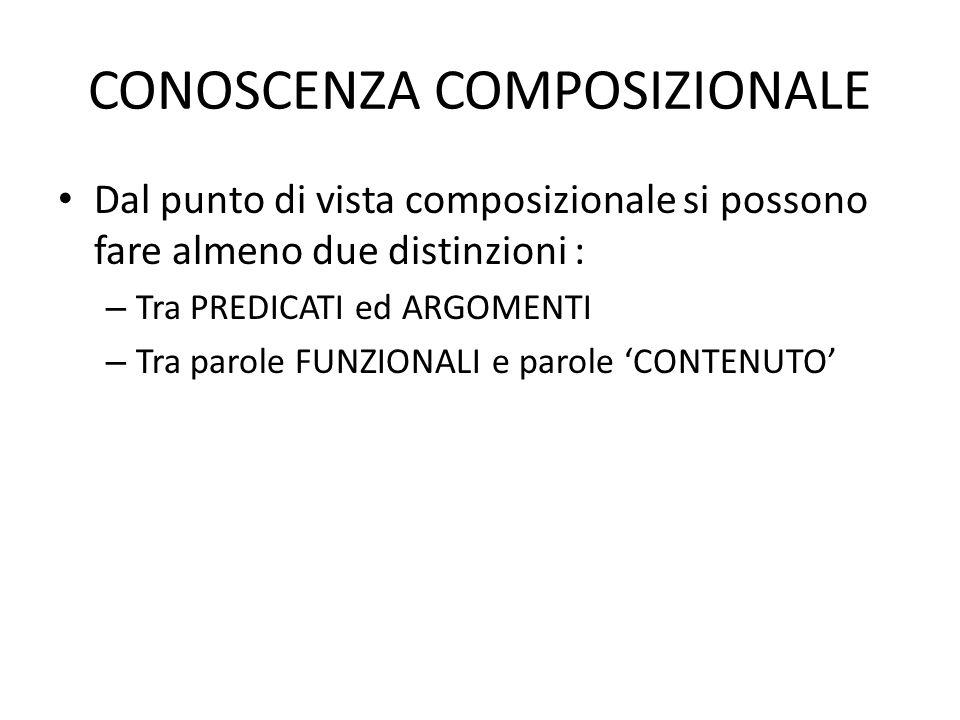 CONOSCENZA COMPOSIZIONALE Dal punto di vista composizionale si possono fare almeno due distinzioni : – Tra PREDICATI ed ARGOMENTI – Tra parole FUNZION