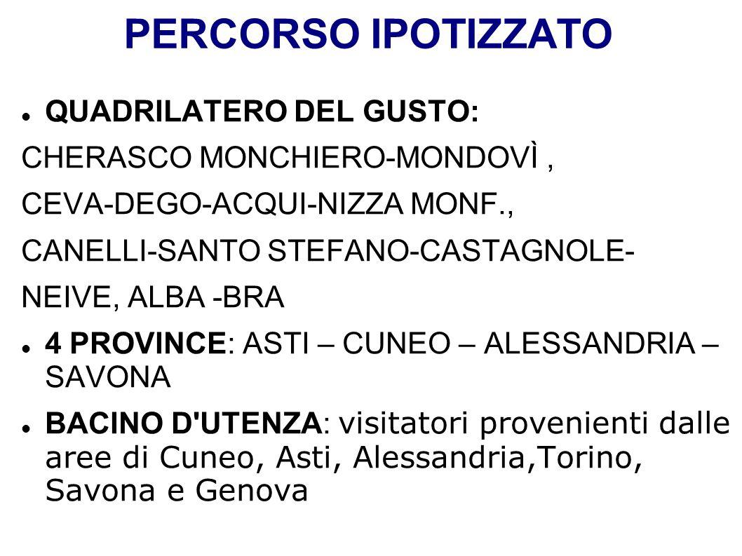 PERCORSO IPOTIZZATO QUADRILATERO DEL GUSTO: CHERASCO MONCHIERO-MONDOVÌ, CEVA-DEGO-ACQUI-NIZZA MONF., CANELLI-SANTO STEFANO-CASTAGNOLE- NEIVE, ALBA -BR