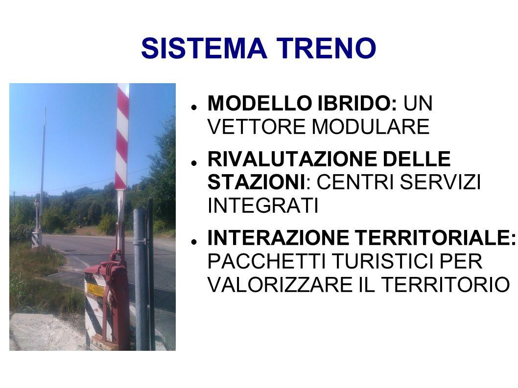SISTEMA TRENO MODELLO IBRIDO: UN VETTORE MODULARE RIVALUTAZIONE DELLE STAZIONI: CENTRI SERVIZI INTEGRATI INTERAZIONE TERRITORIALE: PACCHETTI TURISTICI