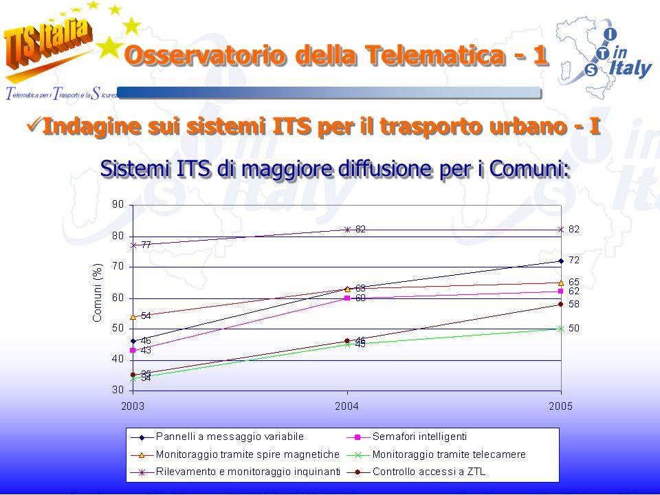 Osservatorio della Telematica - 1 Indagine sui sistemi ITS per il trasporto urbano - I Sistemi ITS di maggiore diffusione per i Comuni: