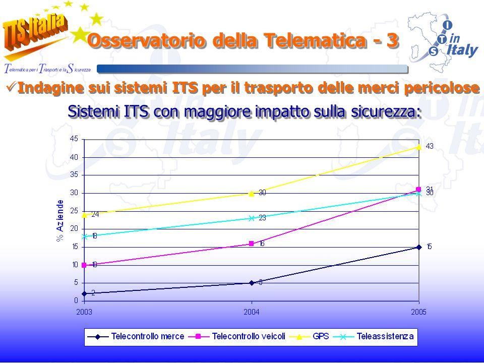 Osservatorio della Telematica - 3 Indagine sui sistemi ITS per il trasporto delle merci pericolose Sistemi ITS con maggiore impatto sulla sicurezza: