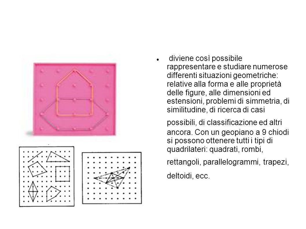 diviene così possibile rappresentare e studiare numerose differenti situazioni geometriche: relative alla forma e alle proprietà delle figure, alle di