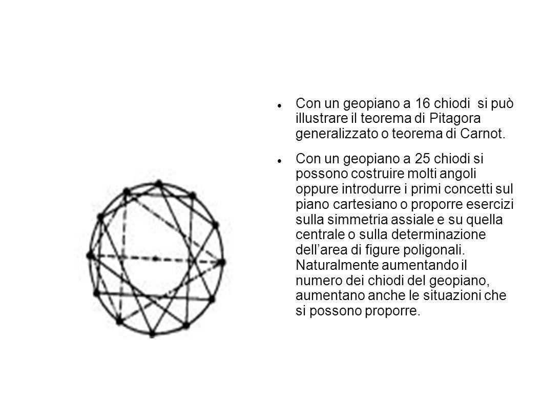 Con un geopiano a 16 chiodi si può illustrare il teorema di Pitagora generalizzato o teorema di Carnot. Con un geopiano a 25 chiodi si possono costrui