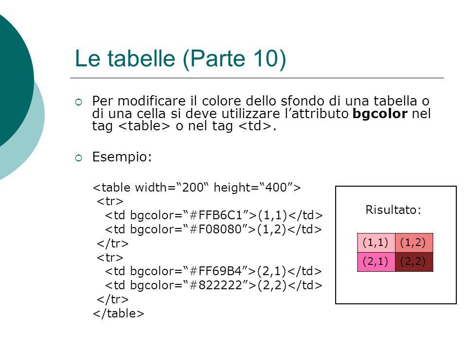 Risultato: Le tabelle (Parte 10) Per modificare il colore dello sfondo di una tabella o di una cella si deve utilizzare lattributo bgcolor nel tag o n