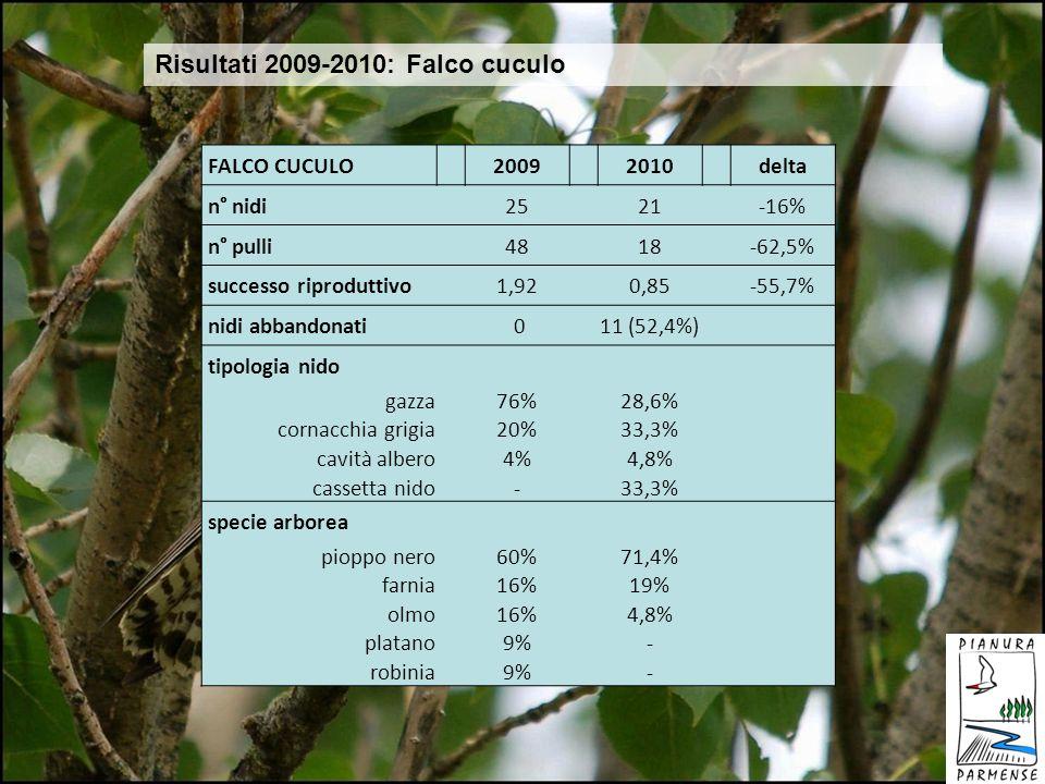 Risultati 2009-2010: Falco cuculo FALCO CUCULO 2009 2010 delta n° nidi 25 21 -16% n° pulli 48 18 -62,5% successo riproduttivo 1,92 0,85 -55,7% nidi ab