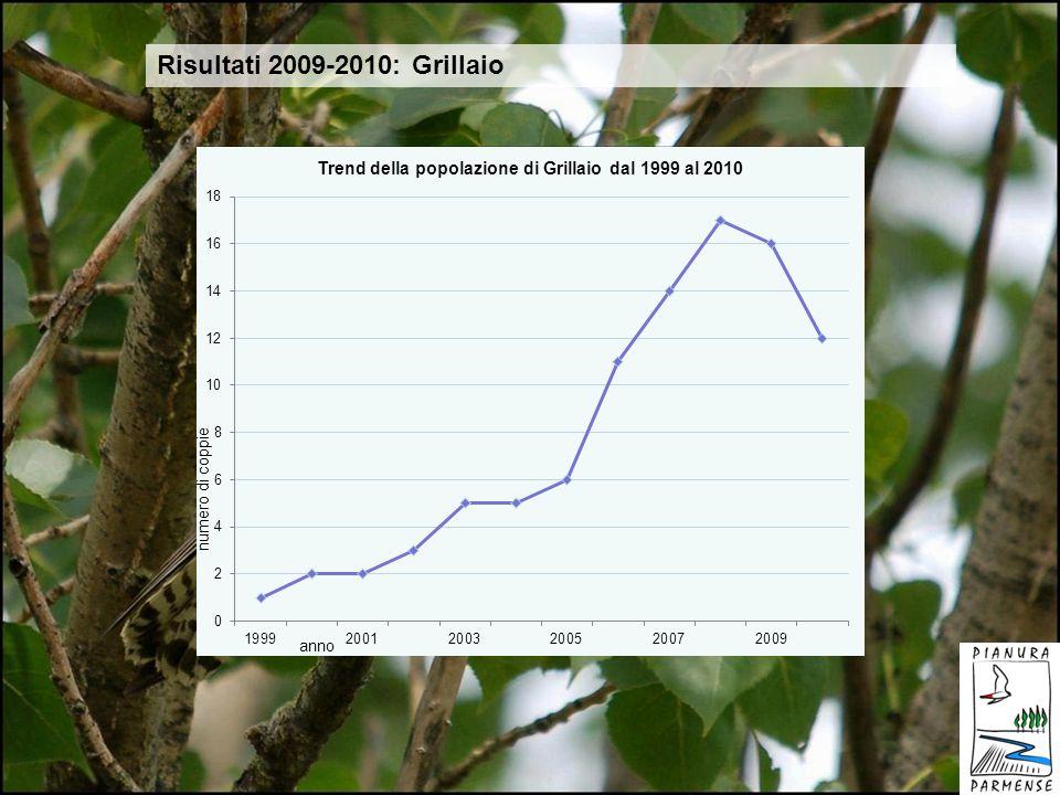 Risultati 2009-2010: Grillaio GRILLAIO 2009 2010 delta n° nidi 16 12 -25% n° pulli 34 35 +2,9% successo riproduttivo 2,47 2,91 +15,1% nidi abbandonati