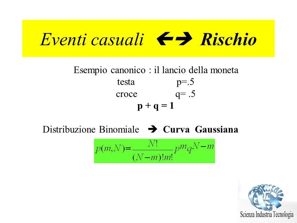 Eventi casuali Rischio Esempio canonico : il lancio della moneta testa p=.5 croceq=.5 p + q = 1 Distribuzione Binomiale Curva Gaussiana