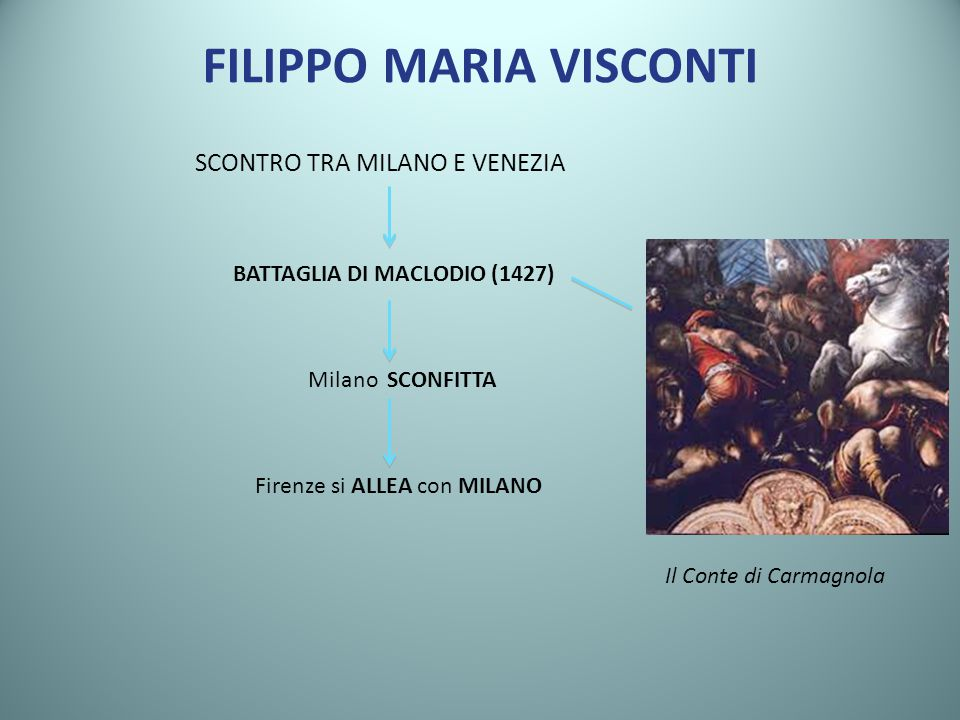 FILIPPO MARIA VISCONTI SCONTRO TRA MILANO E VENEZIA BATTAGLIA DI MACLODIO (1427) Milano SCONFITTA Firenze si ALLEA con MILANO Il Conte di Carmagnola
