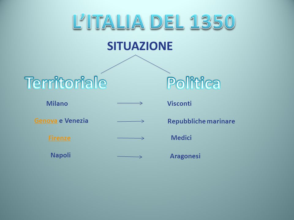 SITUAZIONE MilanoVisconti GenovaGenova e Venezia Repubbliche marinare Firenze Medici Napoli Aragonesi