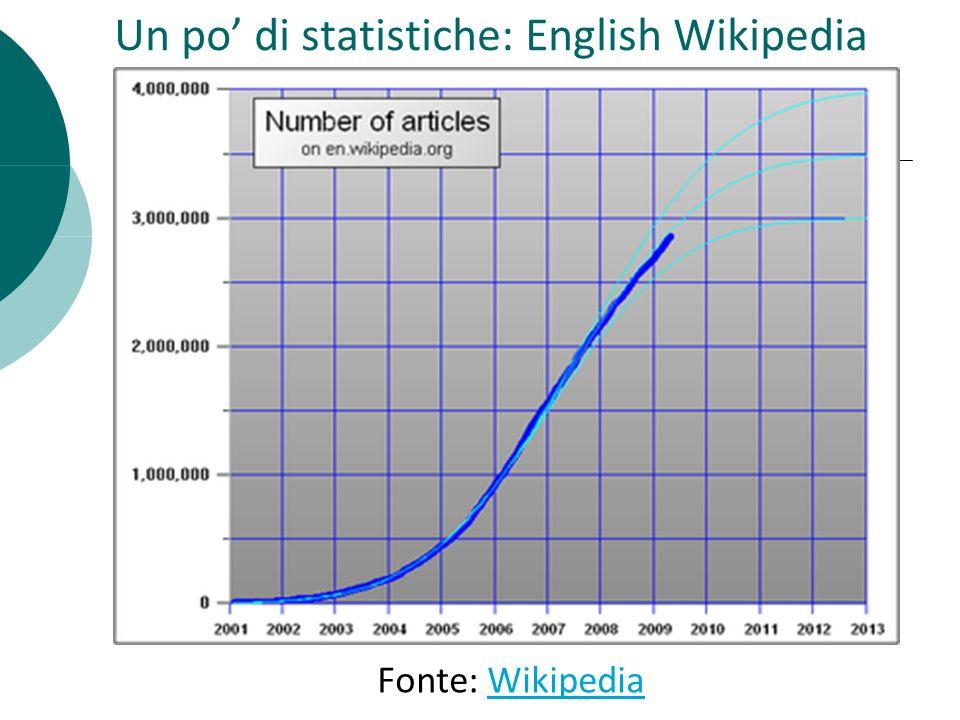 Un po di statistiche: English Wikipedia Fonte: WikipediaWikipedia