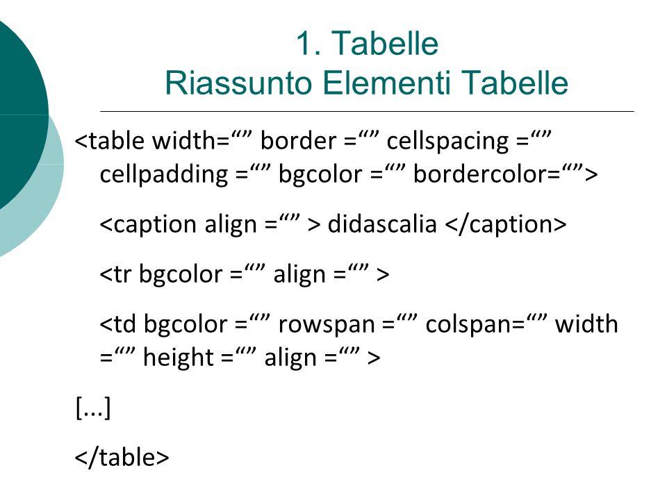 1. Tabelle Riassunto Elementi Tabelle didascalia [...]