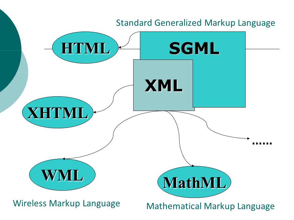 Standard Generalized Markup Language XML SGML HTML XHTML WML MathML …… Wireless Markup Language Mathematical Markup Language