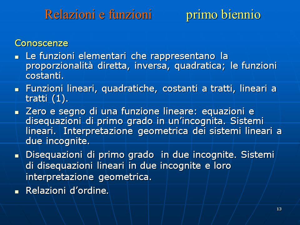 13 Relazioni e funzioni primo biennio Conoscenze Le funzioni elementari che rappresentano la proporzionalità diretta, inversa, quadratica; le funzioni costanti.
