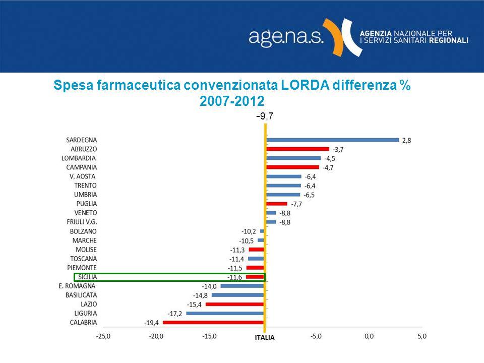 - 9,7 Spesa farmaceutica convenzionata LORDA differenza % 2007-2012