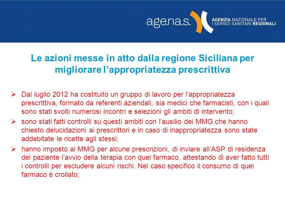 Le azioni messe in atto dalla regione Siciliana per migliorare lappropriatezza prescrittiva Dal luglio 2012 ha costituito un gruppo di lavoro per lapp