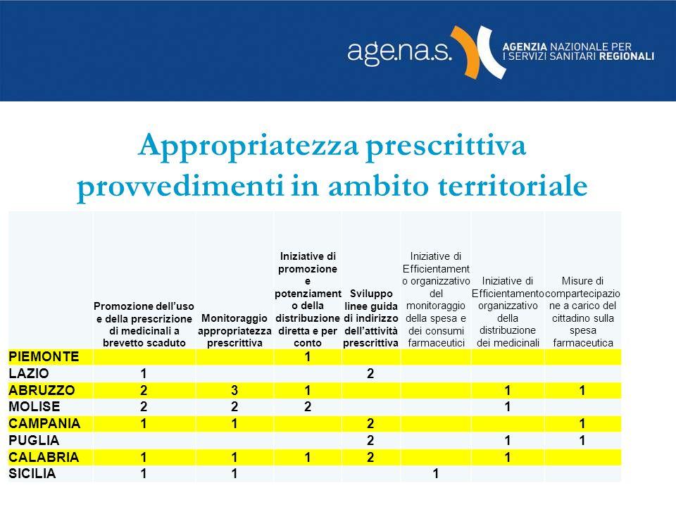 Appropriatezza prescrittiva provvedimenti in ambito territoriale Promozione delluso e della prescrizione di medicinali a brevetto scaduto Monitoraggio