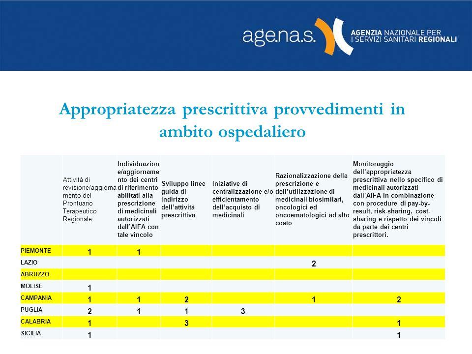 Appropriatezza prescrittiva provvedimenti in ambito ospedaliero Attività di revisione/aggiorna mento del Prontuario Terapeutico Regionale Individuazio