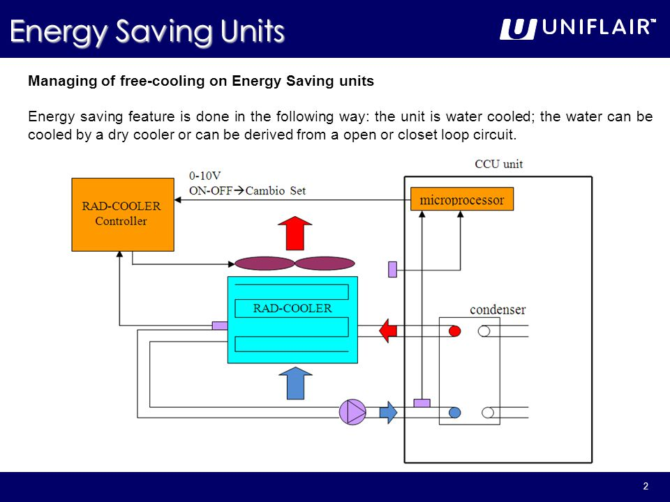 2 Energy Saving Units Managing of free-cooling on Energy Saving units Energy saving feature is done in the following way: the unit is water cooled; th