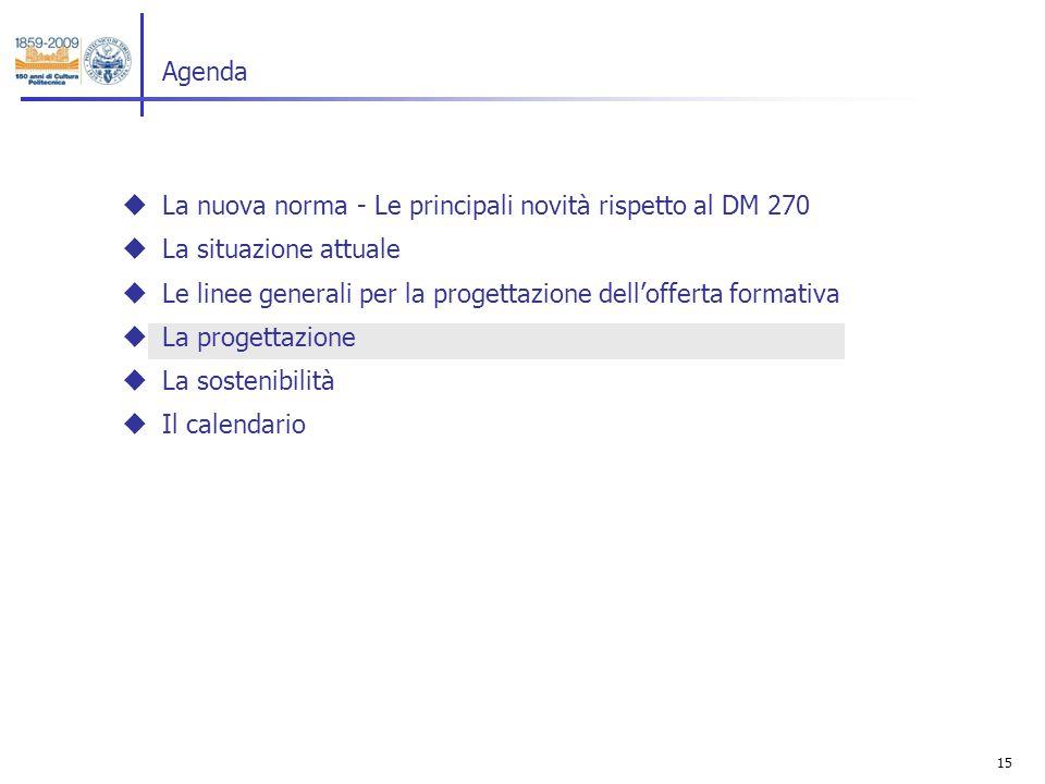 15 La nuova norma - Le principali novità rispetto al DM 270 La situazione attuale Le linee generali per la progettazione dellofferta formativa La progettazione La sostenibilità Il calendario Agenda