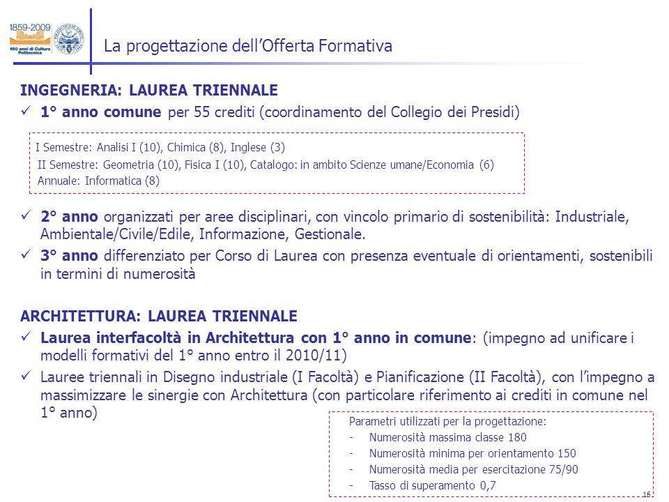 16 La progettazione dellOfferta Formativa INGEGNERIA: LAUREA TRIENNALE 1° anno comune per 55 crediti (coordinamento del Collegio dei Presidi) I Semestre: Analisi I (10), Chimica (8), Inglese (3) II Semestre: Geometria (10), Fisica I (10), Catalogo: in ambito Scienze umane/Economia (6) Annuale: Informatica (8) 2° anno organizzati per aree disciplinari, con vincolo primario di sostenibilità: Industriale, Ambientale/Civile/Edile, Informazione, Gestionale.