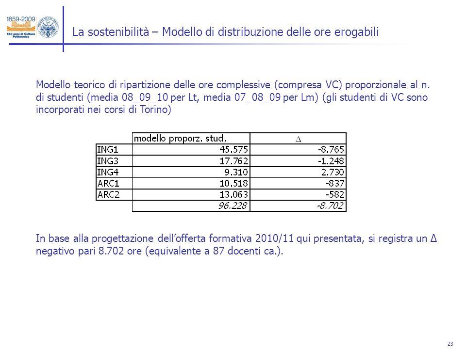 23 La sostenibilità – Modello di distribuzione delle ore erogabili Modello teorico di ripartizione delle ore complessive (compresa VC) proporzionale al n.
