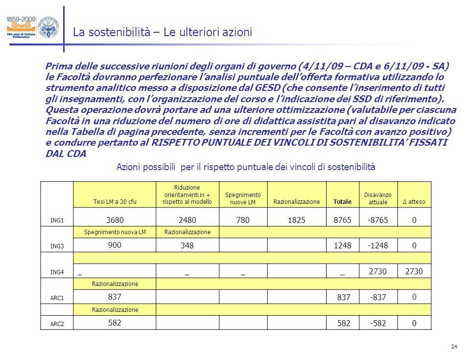24 La sostenibilità – Le ulteriori azioni Prima delle successive riunioni degli organi di governo (4/11/09 – CDA e 6/11/09 - SA) le Facoltà dovranno p