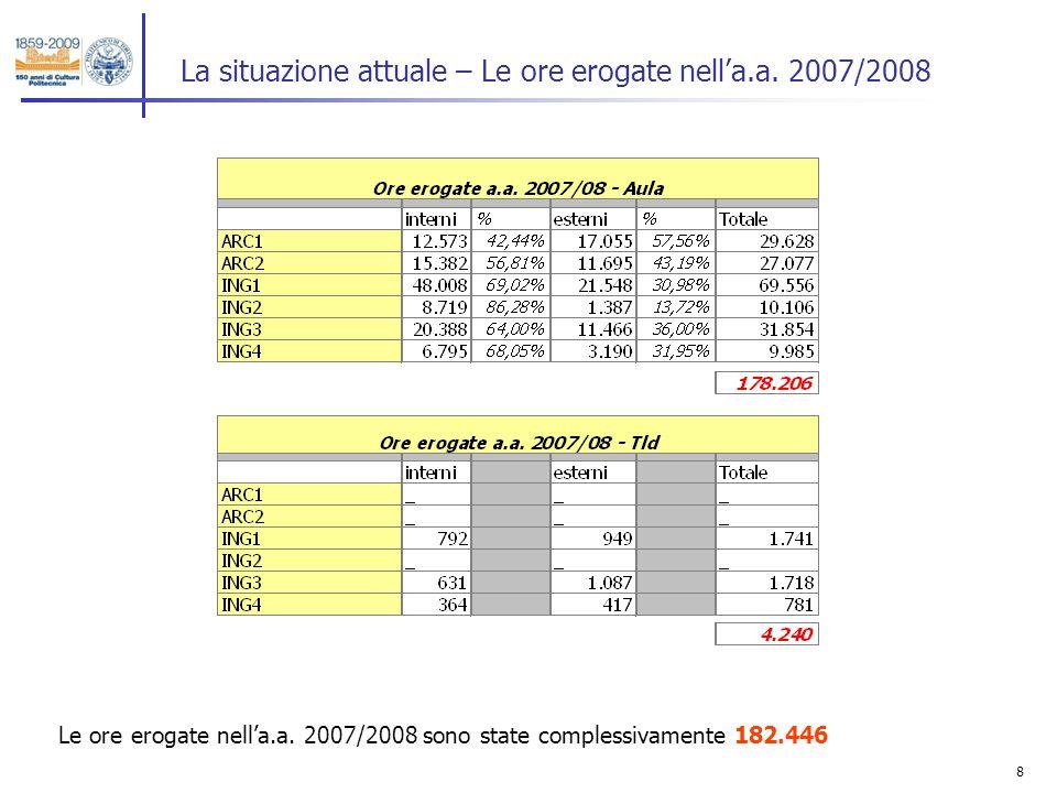 8 La situazione attuale – Le ore erogate nella.a. 2007/2008 Le ore erogate nella.a. 2007/2008 sono state complessivamente 182.446