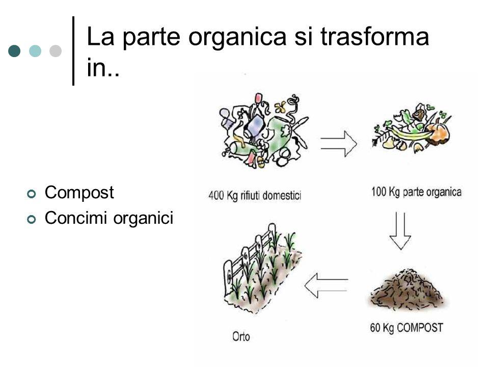 La parte organica si trasforma in.. Compost Concimi organici