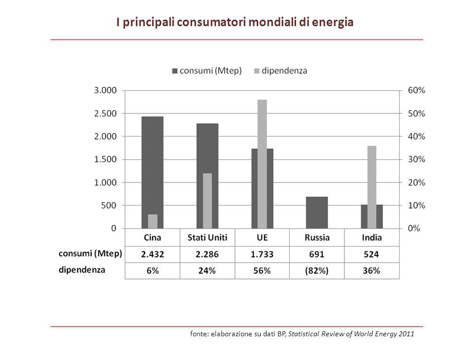 I principali consumatori mondiali di energia fonte: elaborazione su dati BP, Statistical Review of World Energy 2011