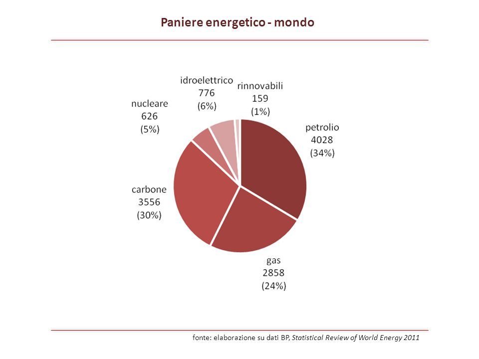 Paniere energetico - mondo fonte: elaborazione su dati BP, Statistical Review of World Energy 2011