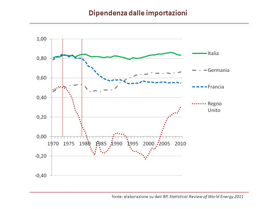 Dipendenza dalle importazioni fonte: elaborazione su dati BP, Statistical Review of World Energy 2011