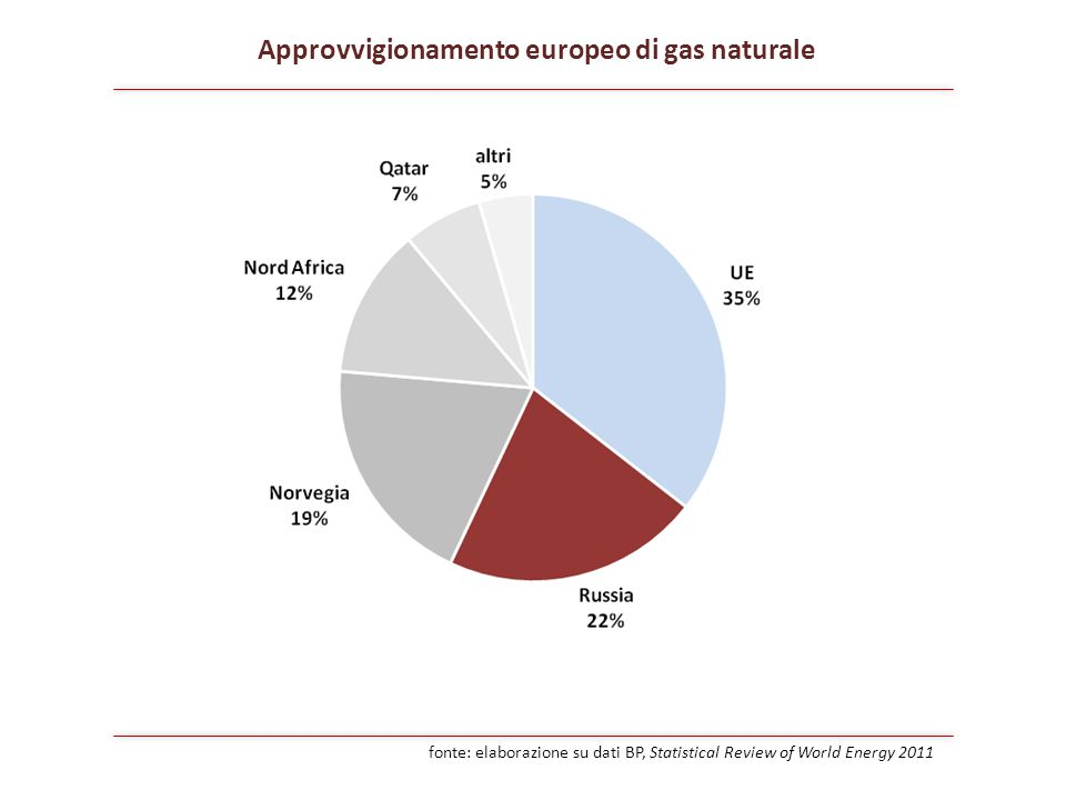 Approvvigionamento europeo di gas naturale fonte: elaborazione su dati BP, Statistical Review of World Energy 2011