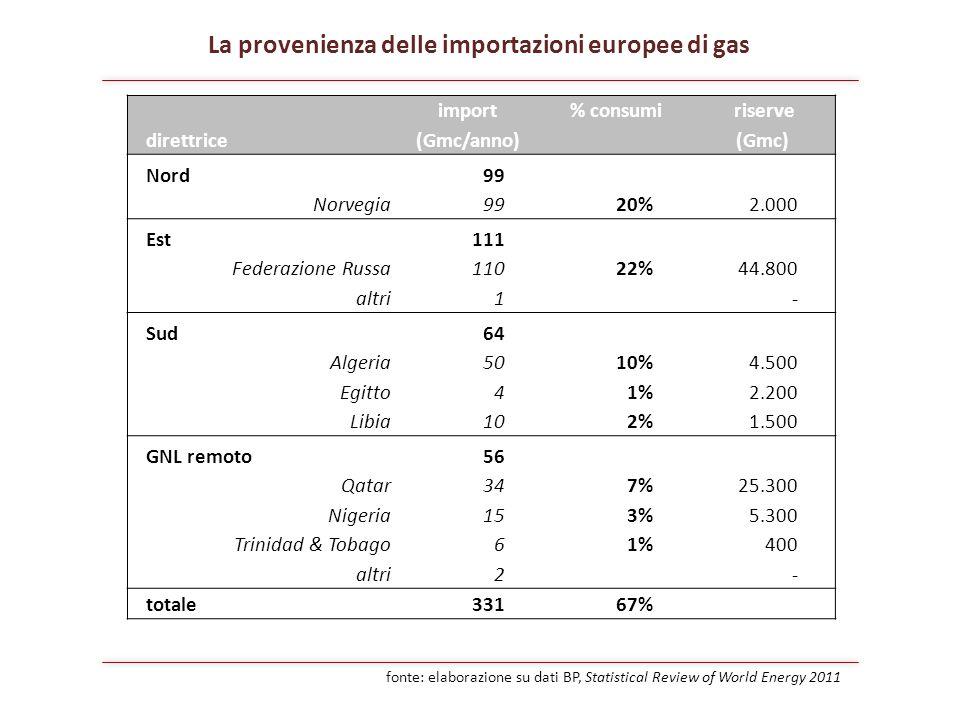 import% consumi riserve direttrice(Gmc/anno)(Gmc) Nord99 Norvegia9920% 2.000 Est111 Federazione Russa11022% 44.800 altri1- Sud64 Algeria5010% 4.500 Egitto41% 2.200 Libia102% 1.500 GNL remoto56 Qatar347% 25.300 Nigeria153% 5.300 Trinidad & Tobago61% 400 altri2- totale33167% La provenienza delle importazioni europee di gas fonte: elaborazione su dati BP, Statistical Review of World Energy 2011