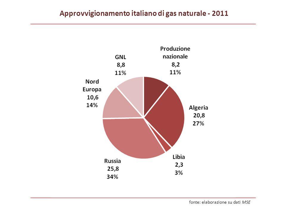 Approvvigionamento italiano di gas naturale - 2011 fonte: elaborazione su dati MSE