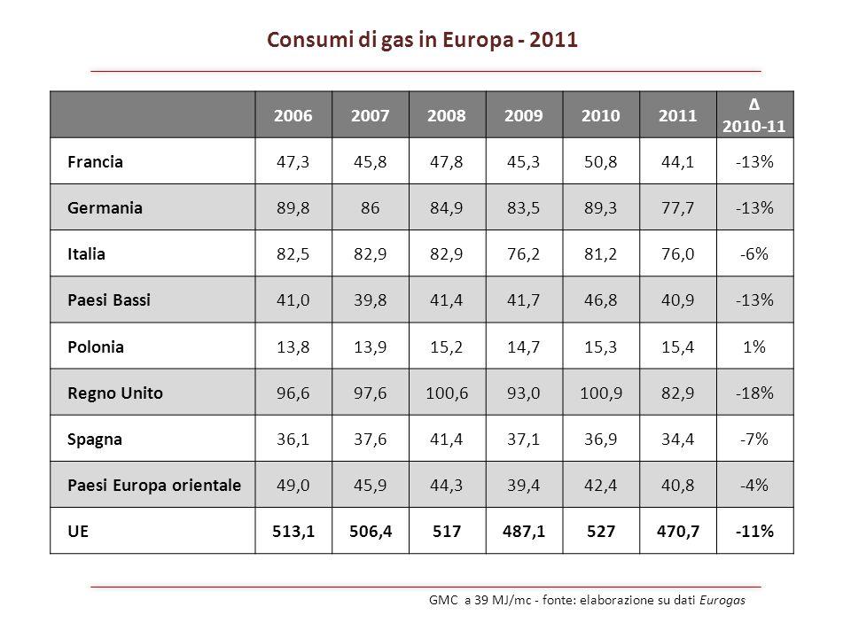 Consumi di gas in Europa - 2011 200620072008200920102011 Δ 2010-11 Francia 47,345,847,845,350,844,1-13% Germania 89,88684,983,589,377,7-13% Italia 82,